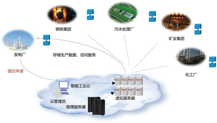 物联网卡池(什么是物联网流量池)